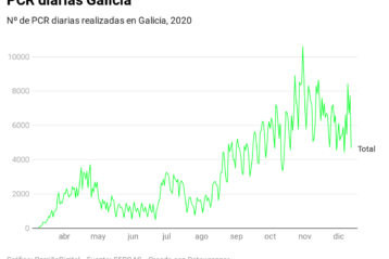Datos Covid19 Galicia